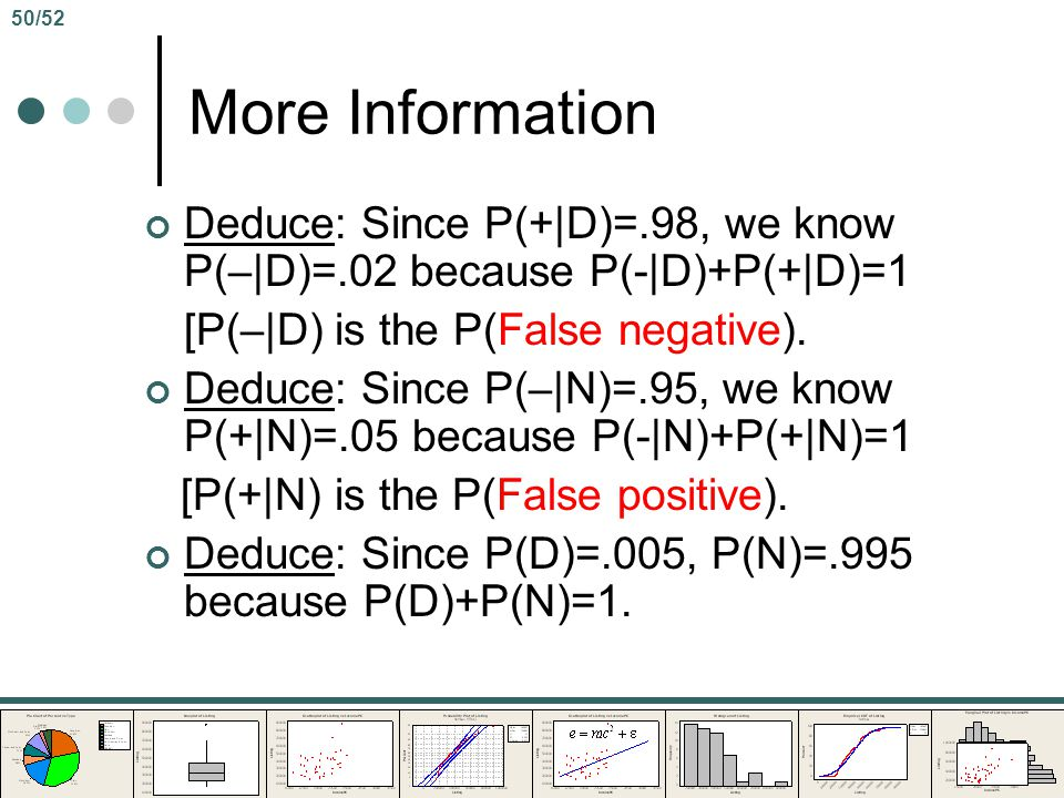 50/52 More Information. Deduce: Since P(+|D)=.98, we know P(–|D)=.02 because P(-|D)+P(+|D)=1. [P(–|D) is the P(False negative).